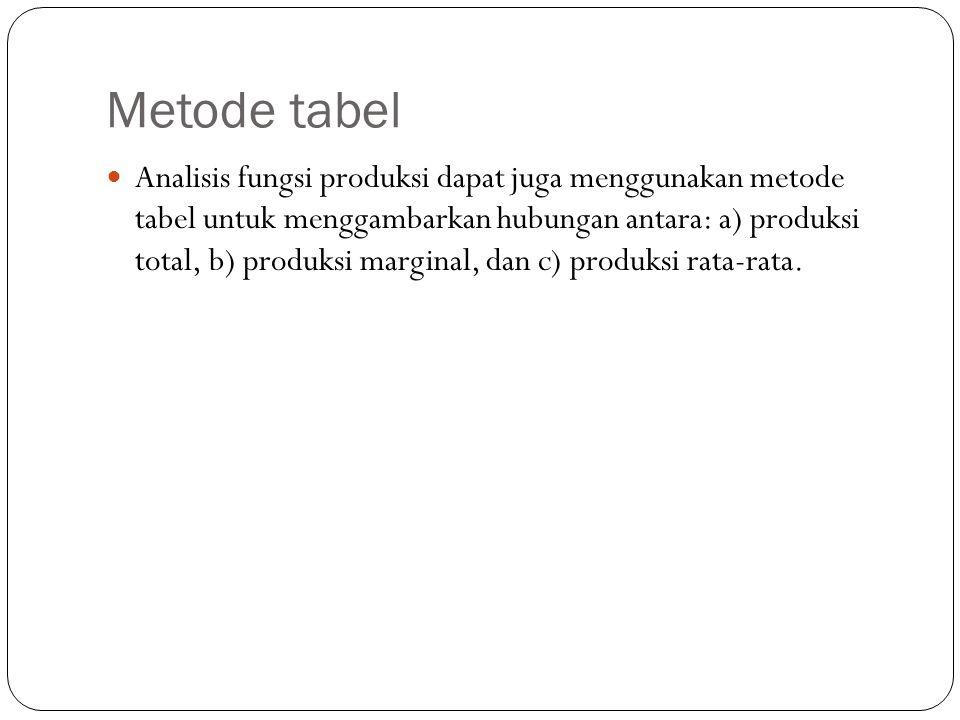 Metode tabel Analisis fungsi produksi dapat juga menggunakan metode tabel untuk menggambarkan hubungan antara: a) produksi total, b) produksi marginal, dan c) produksi rata-rata.