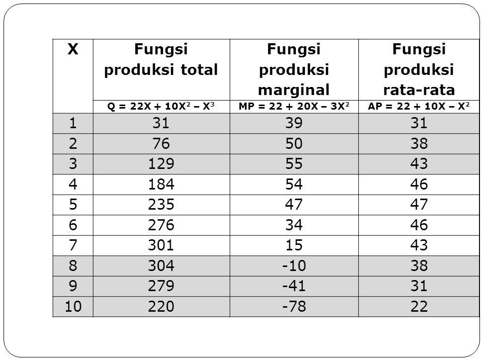 X Fungsi produksi total Fungsi produksi marginal Fungsi produksi rata-rata Q = 22X + 10X 2 – X 3 MP = 22 + 20X – 3X 2 AP = 22 + 10X – X 2 1 313931 2 765038 3 1295543 4 1845446 5 23547 6 2763446 7 3011543 8 304-1038 9 279-4131 10 220-7822