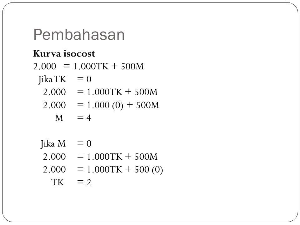Pembahasan Kurva isocost 2.000= 1.000TK + 500M Jika TK= 0 2.000= 1.000TK + 500M 2.000= 1.000 (0) + 500M M= 4 Jika M= 0 2.000= 1.000TK + 500M 2.000= 1.000TK + 500 (0) TK= 2