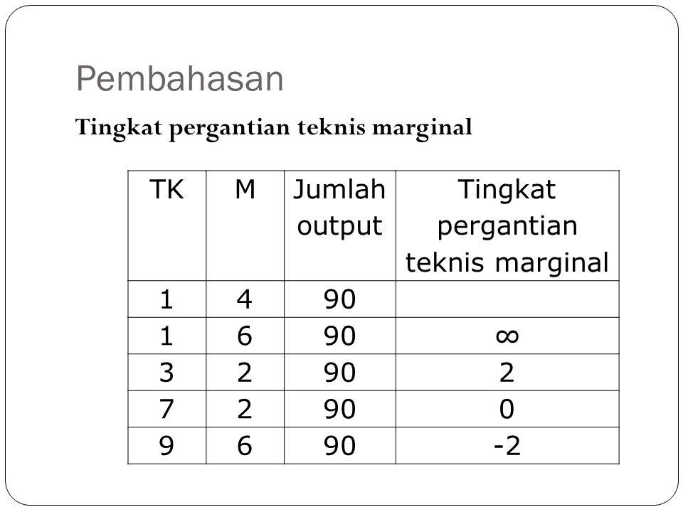 Pembahasan Tingkat pergantian teknis marginal TKM Jumlah output Tingkat pergantian teknis marginal 1490 16 ∞ 32 2 72 0 96 -2
