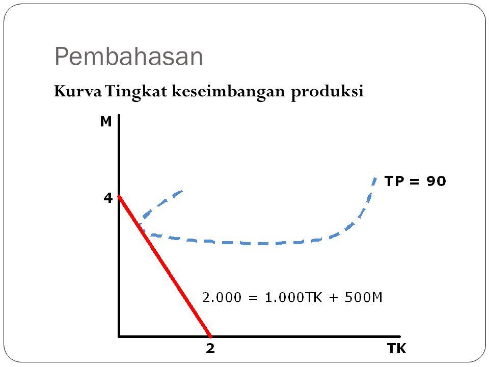 Pembahasan Kurva Tingkat keseimbangan produksi