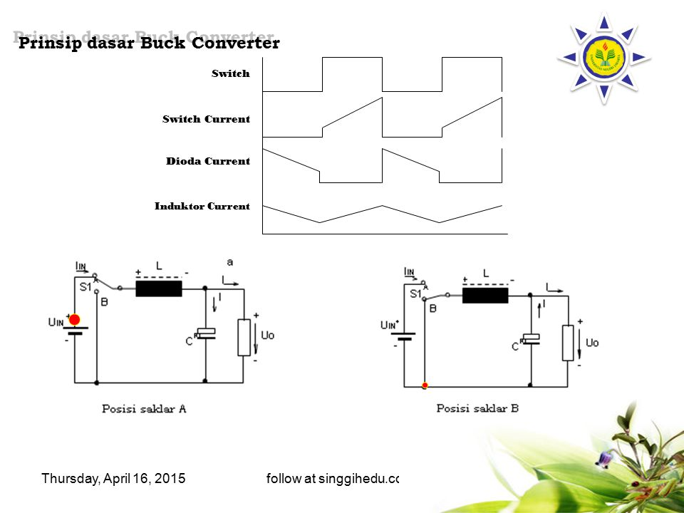 Thursday, April 16, 2015follow at singgihedu.co.nr Prinsip dasar Buck Converter Prinsip dasar Buck Converter Switch Switch Current Dioda Current Induk