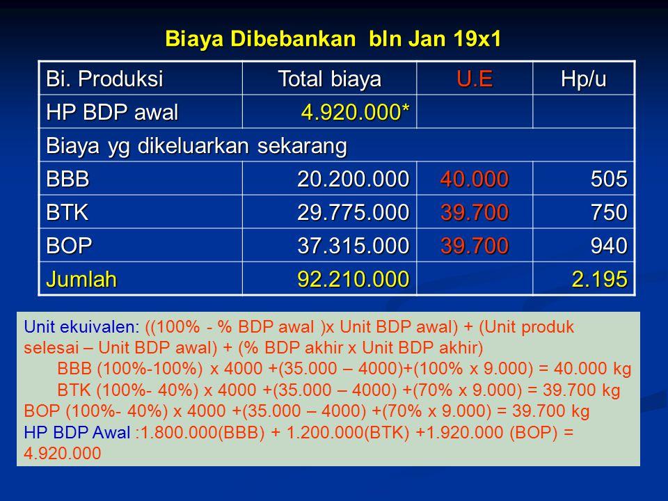 Biaya Dibebankan bln Jan 19x1 Bi.