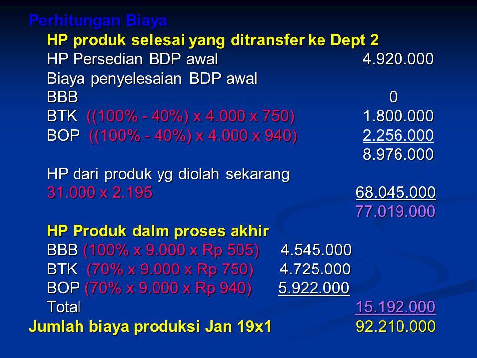 Perhitungan Biaya HP produk selesai yang ditransfer ke Dept 2 HP Persedian BDP awal 4.920.000 Biaya penyelesaian BDP awal BBB 0 BTK ((100% - 40%) x 4.000 x 750) 1.800.000 BOP ((100% - 40%) x 4.000 x 940) BOP ((100% - 40%) x 4.000 x 940)2.256.000 8.976.000 8.976.000 HP dari produk yg diolah sekarang 31.000 x 2.195 68.045.000 77.019.000 77.019.000 HP Produk dalm proses akhir BBB (100% x 9.000 x Rp 505) 4.545.000 BTK (70% x 9.000 x Rp 750) 4.725.000 BOP (70% x 9.000 x Rp 940) 5.922.000 Total 15.192.000 Jumlah biaya produksi Jan 19x1 92.210.000