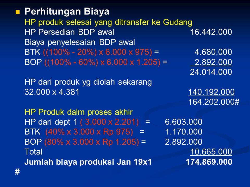 Perhitungan Biaya HP produk selesai yang ditransfer ke Gudang HP Persedian BDP awal16.442.000 Biaya penyelesaian BDP awal BTK ((100% - 20%) x 6.000 x 975) = 4.680.000 BOP ((100% - 60%) x 6.000 x 1.205) = 2.892.000 24.014.000 HP dari produk yg diolah sekarang 32.000 x 4.381 140.192.000 164.202.000# HP Produk dalm proses akhir HP dari dept 1 ( 3.000 x 2.201) =6.603.000 BTK (40% x 3.000 x Rp 975) =1.170.000 BOP (80% x 3.000 x Rp 1.205) =2.892.000 Total10.665.000 Jumlah biaya produksi Jan 19x1 174.869.000 #