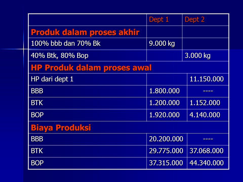 Dept 1 Dept 2 Produk dalam proses akhir 100% bbb dan 70% Bk 9.000 kg 40% Btk, 80% Bop 3.000 kg HP Produk dalam proses awal HP dari dept 1 11.150.000 BBB1.800.000---- BTK1.200.0001.152.000 BOP1.920.0004.140.000 Biaya Produksi BBB20.200.000---- BTK29.775.00037.068.000 BOP37.315.00044.340.000