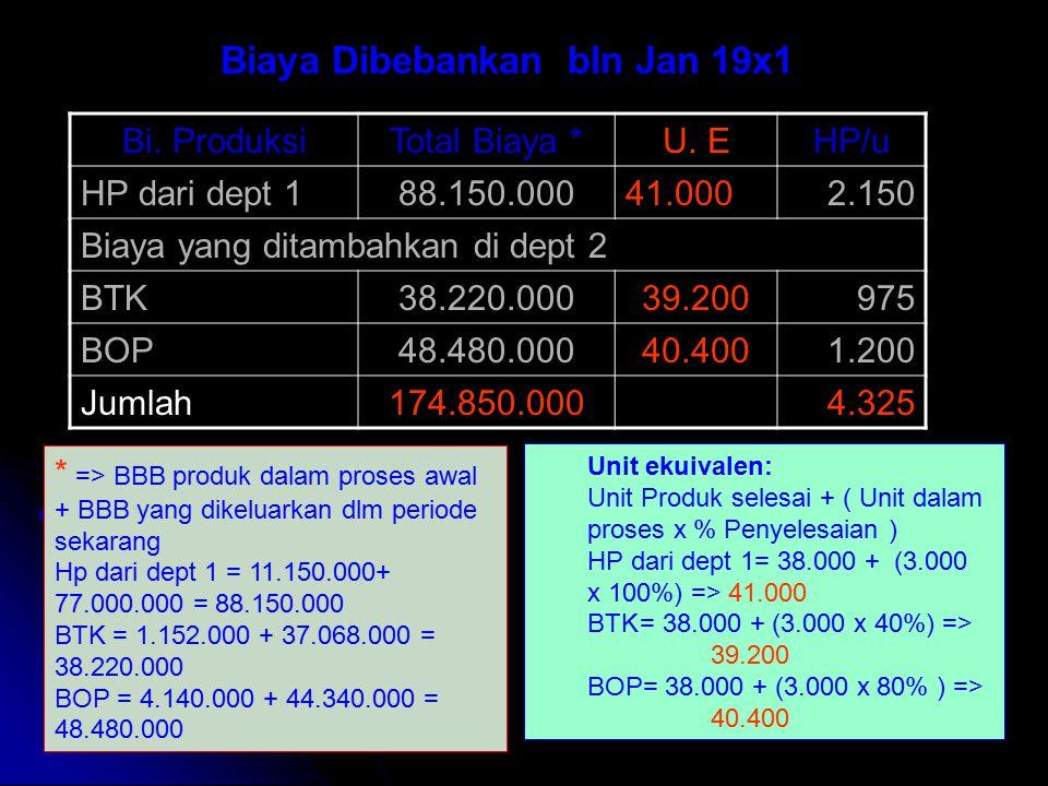 Biaya Dibebankan bln Jan 19x1 Bi.ProduksiTotal Biaya *U.