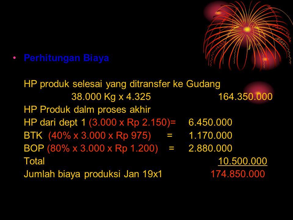 Perhitungan Biaya HP produk selesai yang ditransfer ke Gudang 38.000 Kg x 4.325164.350.000 HP Produk dalm proses akhir HP dari dept 1 (3.000 x Rp 2.150)=6.450.000 BTK (40% x 3.000 x Rp 975) =1.170.000 BOP (80% x 3.000 x Rp 1.200) =2.880.000 Total10.500.000 Jumlah biaya produksi Jan 19x1 174.850.000