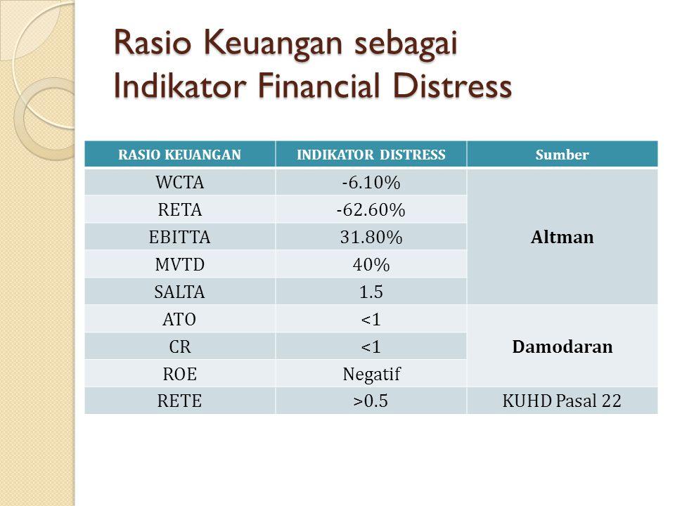 Rasio Keuangan sebagai Indikator Financial Distress RASIO KEUANGANINDIKATOR DISTRESSSumber WCTA-6.10% Altman RETA-62.60% EBITTA31.80% MVTD40% SALTA1.5 ATO<1 Damodaran CR<1 ROENegatif RETE>0.5KUHD Pasal 22
