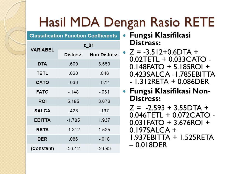 Hasil MDA Dengan Rasio RETE Classification Function Coefficients VARIABEL z_01 DistressNon-Distress DTA.6003.550 TETL.020.046 CATO.033.072 FATO-.148-.031 ROI5.1853.676 SALCA.423.197 EBITTA-1.7851.937 RETA-1.3121.525 DER.086-.018 (Constant)-3.512-2.593 Fungsi Klasifikasi Distress: Z = -3.512+0.6DTA + 0.02TETL + 0.033CATO - 0.148FATO + 5.185ROI + 0.423SALCA -1.785EBITTA - 1.312RETA + 0.086DER Fungsi Klasifikasi Non- Distress: Z = -2.593 + 3.55DTA + 0.046TETL + 0.072CATO - 0.031FATO + 3.676ROI + 0.197SALCA + 1.937EBITTA + 1.525RETA – 0.018DER