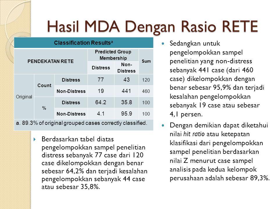 Hasil MDA Dengan Rasio RETE Classification Results a PENDEKATAN RETE Predicted Group Membership Sum Distress Non- Distress Original Count Distress 7743 120 Non-Distress 19441 460 % Distress 64.235.8 100 Non-Distress 4.195.9 100 a.
