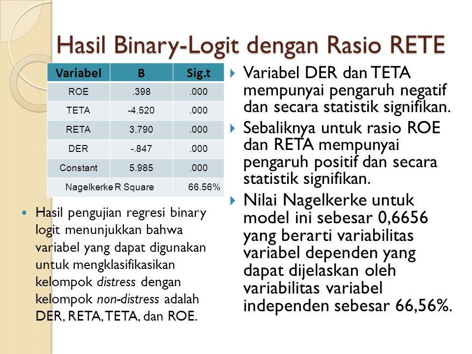 Hasil Binary-Logit dengan Rasio RETE VariabelBSig.t ROE.398.000 TETA-4.520.000 RETA3.790.000 DER-.847.000 Constant5.985.000 Nagelkerke R Square66.56% Hasil pengujian regresi binary logit menunjukkan bahwa variabel yang dapat digunakan untuk mengklasifikasikan kelompok distress dengan kelompok non-distress adalah DER, RETA, TETA, dan ROE.