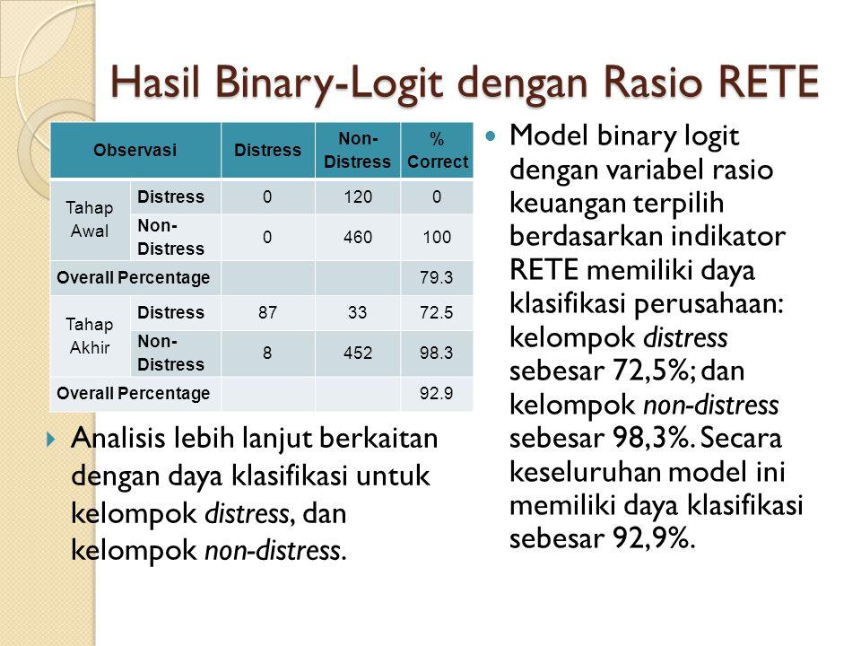 Hasil Binary-Logit dengan Rasio RETE ObservasiDistress Non- Distress % Correct Tahap Awal Distress01200 Non- Distress 0460100 Overall Percentage 79.3 Tahap Akhir Distress873372.5 Non- Distress 845298.3 Overall Percentage 92.9 Model binary logit dengan variabel rasio keuangan terpilih berdasarkan indikator RETE memiliki daya klasifikasi perusahaan: kelompok distress sebesar 72,5%; dan kelompok non-distress sebesar 98,3%.