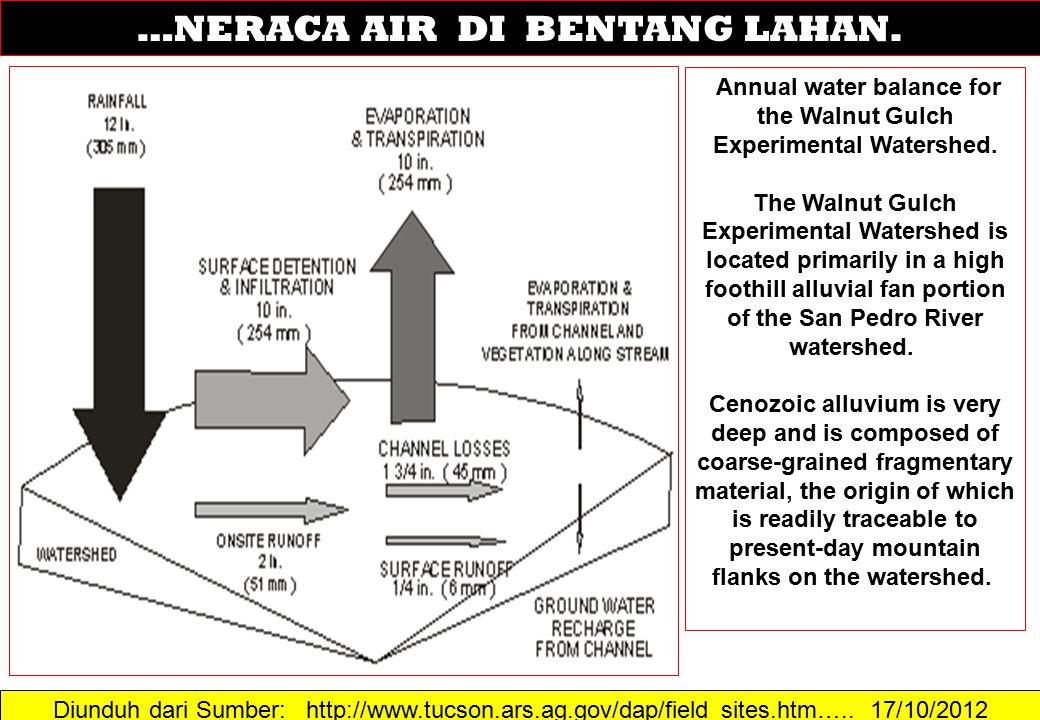 Diunduh dari Sumber: http://www.tucson.ars.ag.gov/dap/field_sites.htm….. 17/10/2012 …NERACA AIR DI BENTANG LAHAN. Annual water balance for the Walnut