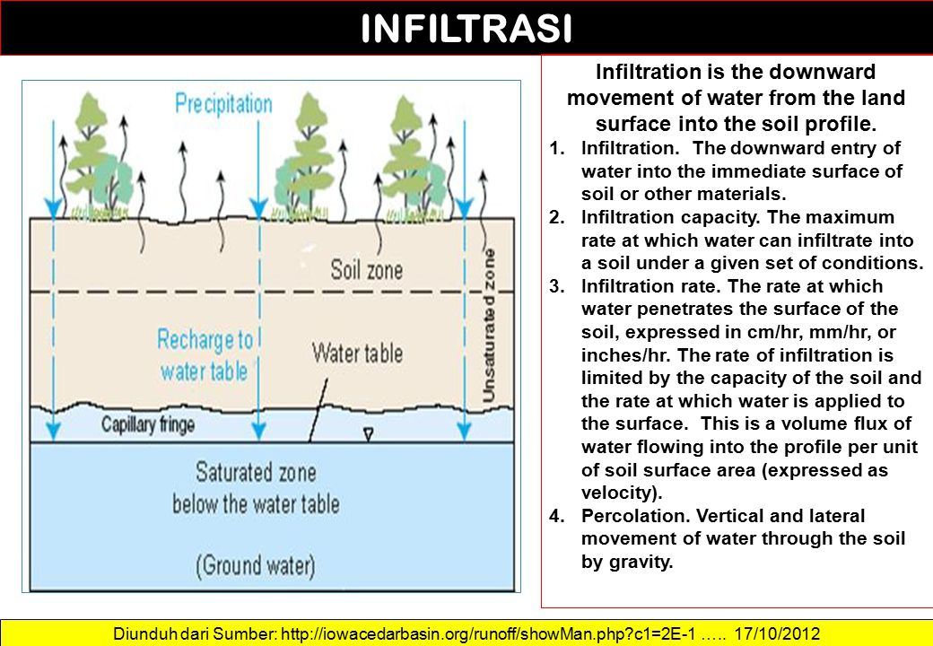 Diunduh dari Sumber: http://iowacedarbasin.org/runoff/showMan.php?c1=2E-1 ….. 17/10/2012 INFILTRASI Infiltration is the downward movement of water fro