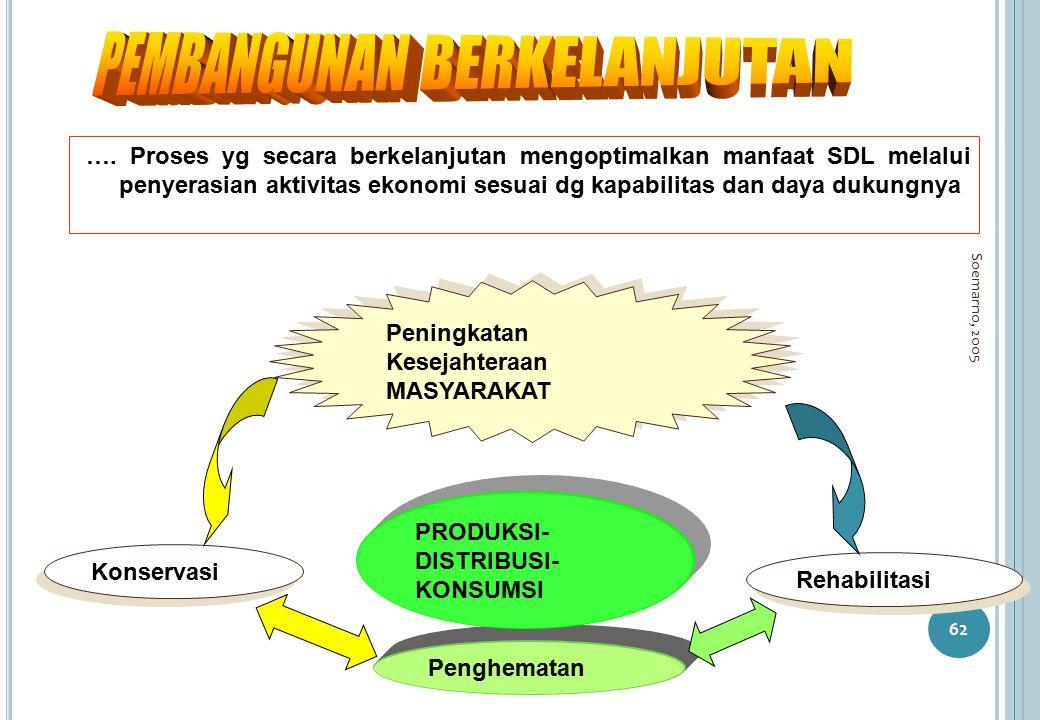 Soemarno, 2005 62 …. Proses yg secara berkelanjutan mengoptimalkan manfaat SDL melalui penyerasian aktivitas ekonomi sesuai dg kapabilitas dan daya du