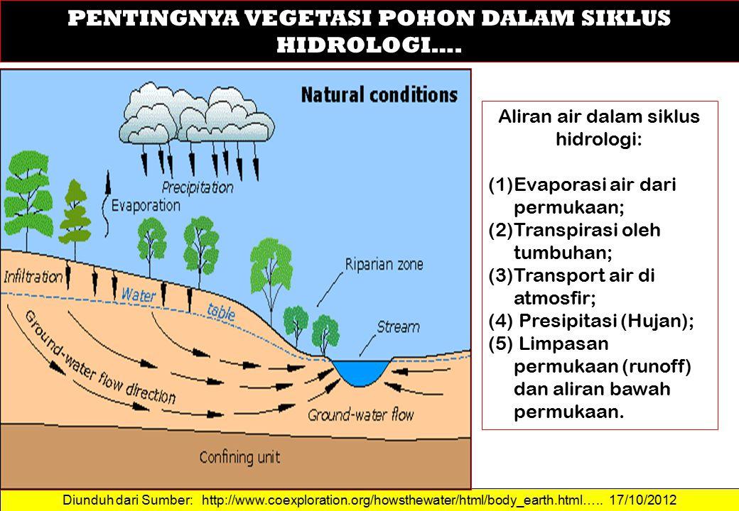 Diunduh dari Sumber: http://www.fao.org/docrep/R4082E/r4082e07.htm#TopOfPage …..
