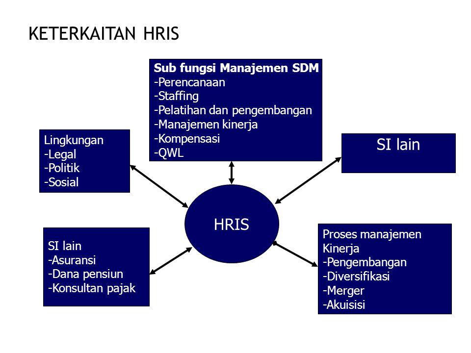 KETERKAITAN HRIS HRIS Sub fungsi Manajemen SDM -Perencanaan -Staffing -Pelatihan dan pengembangan -Manajemen kinerja -Kompensasi -QWL SI lain Proses m