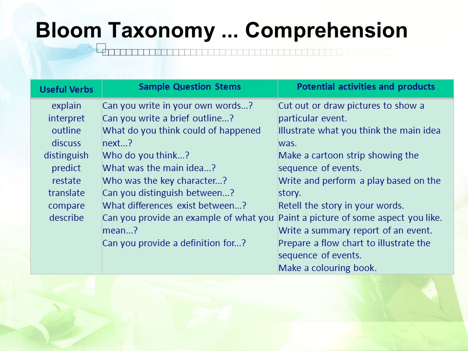 Bloom Taxonomy... Comprehension Useful Verbs Sample Question StemsPotential activities and products explain interpret outline discuss distinguish pred