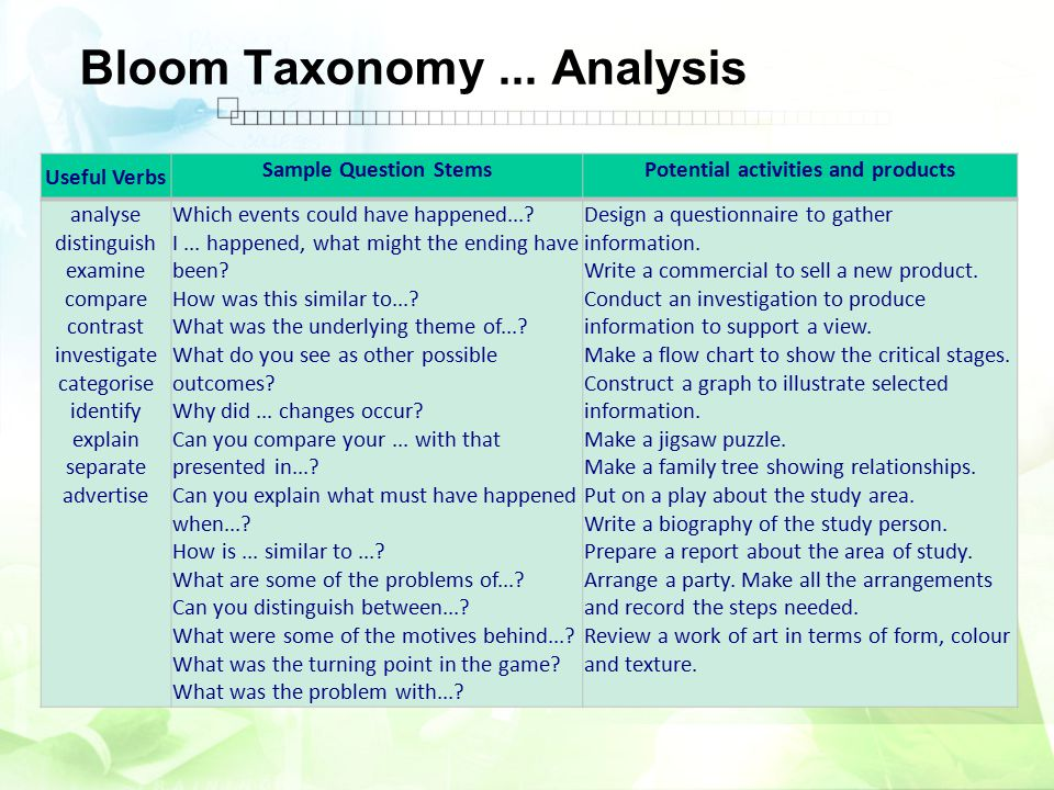 Bloom Taxonomy... Analysis Useful Verbs Sample Question StemsPotential activities and products analyse distinguish examine compare contrast investigat