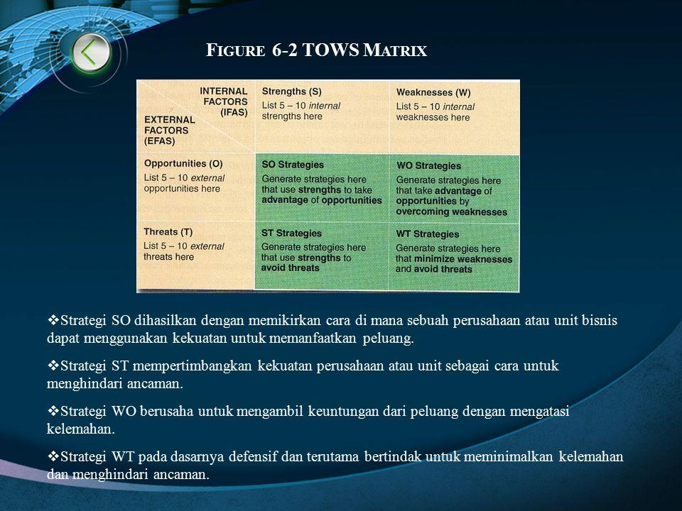 F IGURE 6-2 TOWS M ATRIX  Strategi SO dihasilkan dengan memikirkan cara di mana sebuah perusahaan atau unit bisnis dapat menggunakan kekuatan untuk m