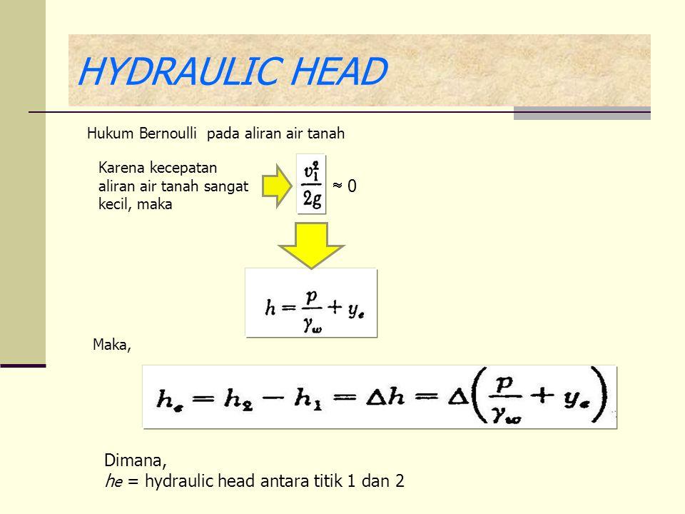 HYDRAULIC HEAD Hukum Bernoulli pada aliran air tanah Karena kecepatan aliran air tanah sangat kecil, maka  0 Maka, Dimana, h e = hydraulic head antara titik 1 dan 2