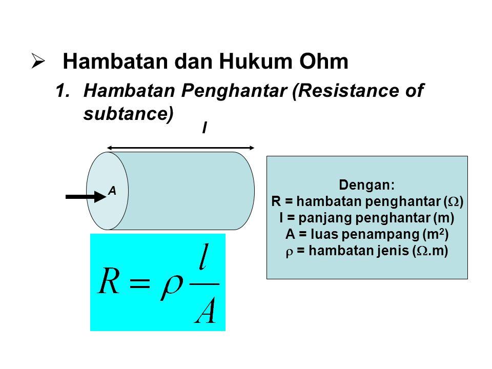  Hambatan dan Hukum Ohm 1.Hambatan Penghantar (Resistance of subtance) l A Dengan: R = hambatan penghantar (  ) l = panjang penghantar (m) A = luas penampang (m 2 )  = hambatan jenis ( .m)