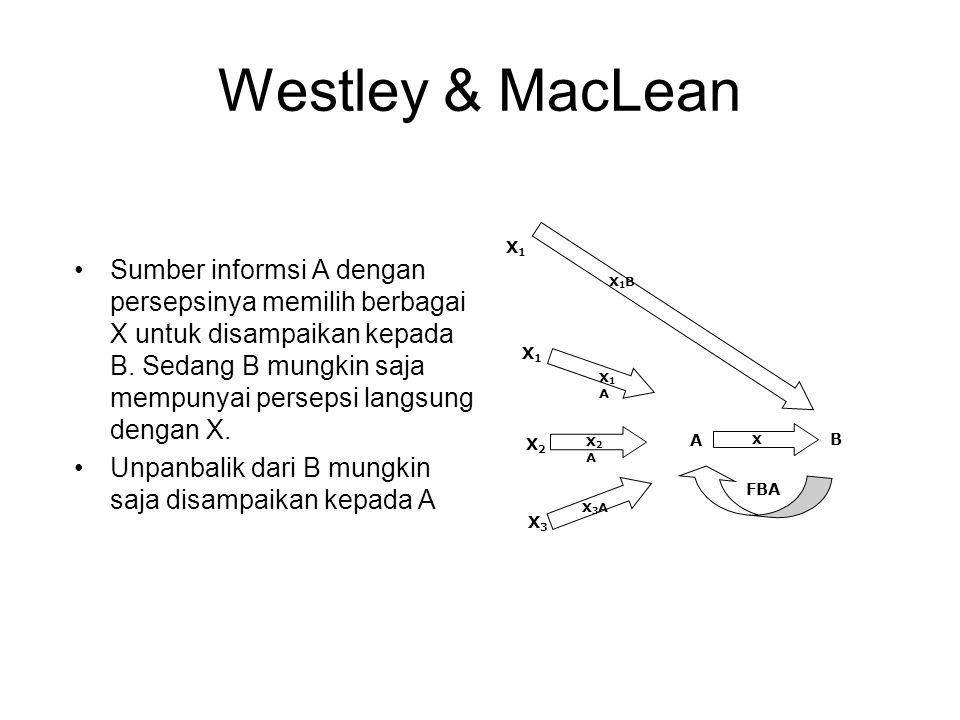 Westley & MacLean Sumber informsi A dengan persepsinya memilih berbagai X untuk disampaikan kepada B. Sedang B mungkin saja mempunyai persepsi langsun