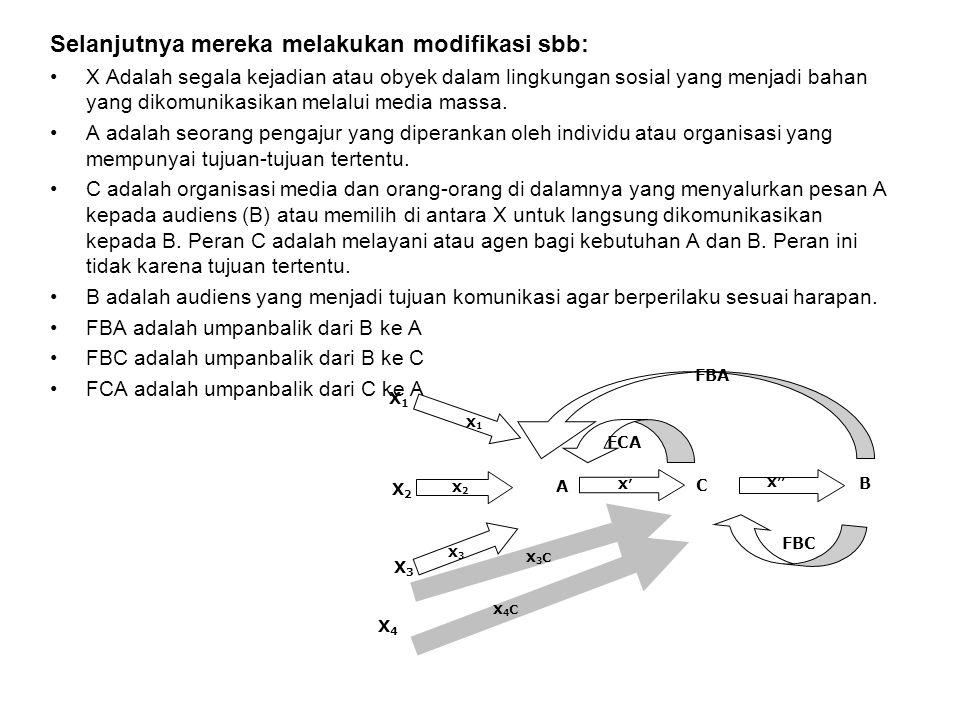 Selanjutnya mereka melakukan modifikasi sbb: X Adalah segala kejadian atau obyek dalam lingkungan sosial yang menjadi bahan yang dikomunikasikan melal