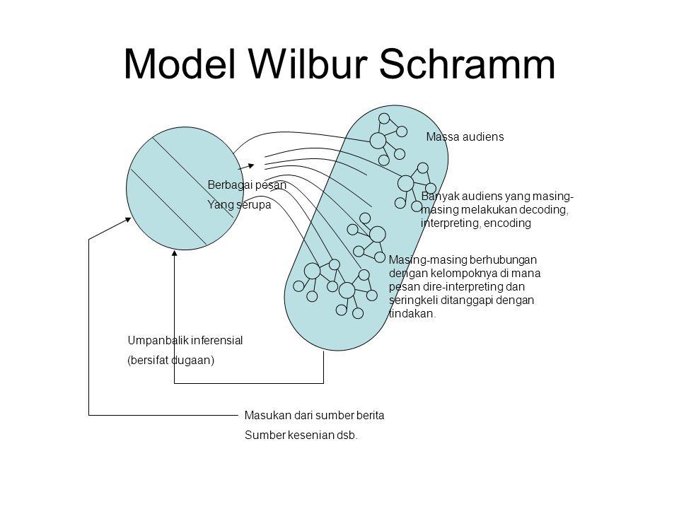 Model Wilbur Schramm Masukan dari sumber berita Sumber kesenian dsb. Umpanbalik inferensial (bersifat dugaan) Berbagai pesan Yang serupa Massa audiens
