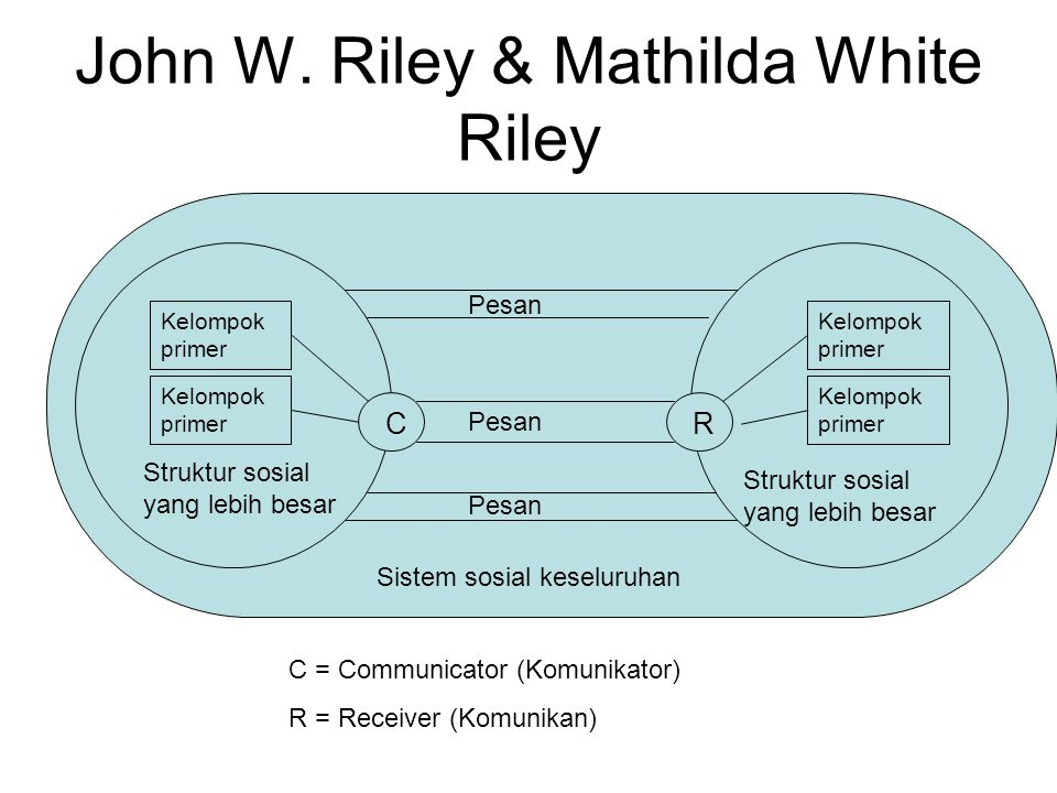 John W. Riley & Mathilda White Riley RC Kelompok primer Struktur sosial yang lebih besar Pesan Sistem sosial keseluruhan C = Communicator (Komunikator