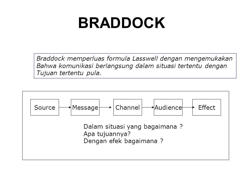 BRADDOCK SourceMessageChannelAudienceEffect Dalam situasi yang bagaimana ? Apa tujuannya? Dengan efek bagaimana ? Braddock memperluas formula Lasswell