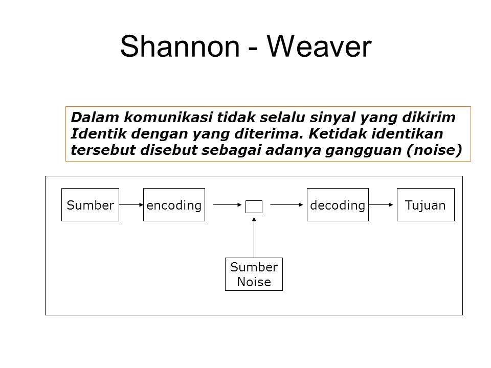 Shannon - Weaver SumberencodingdecodingTujuan Sumber Noise Dalam komunikasi tidak selalu sinyal yang dikirim Identik dengan yang diterima. Ketidak ide