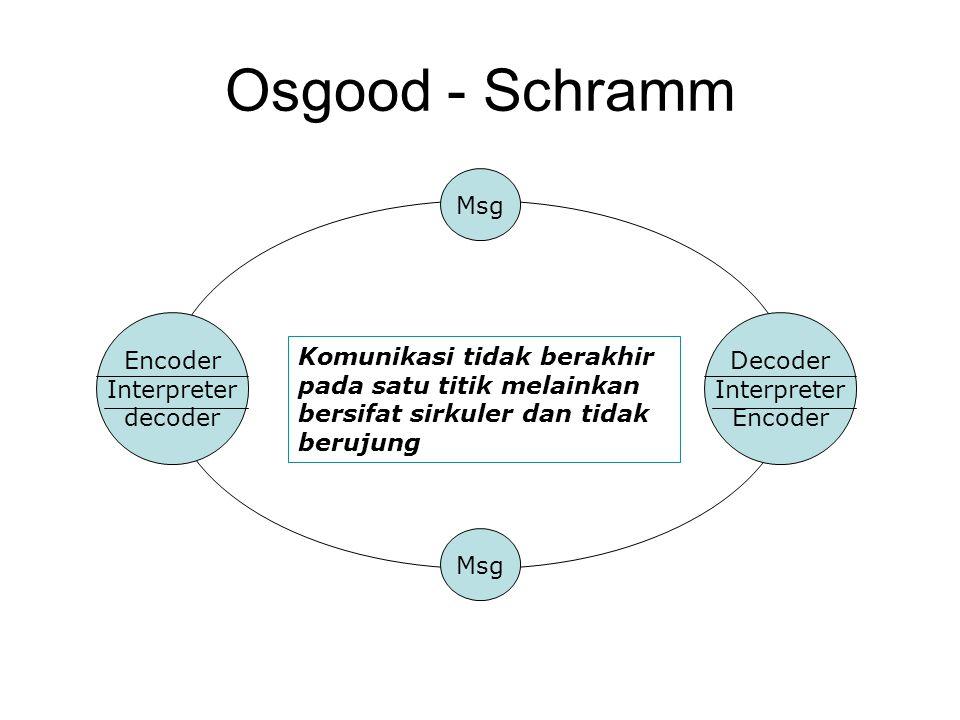 Decoder Interpreter Encoder Msg Osgood - Schramm Encoder Interpreter decoder Komunikasi tidak berakhir pada satu titik melainkan bersifat sirkuler dan