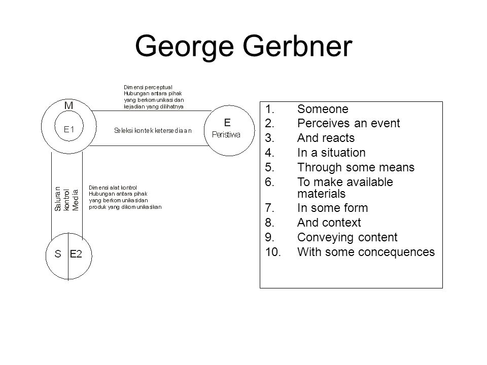 George Gerbner 1.Someone 2.Perceives an event 3.And reacts 4.In a situation 5.Through some means 6.To make available materials 7.In some form 8.And context 9.Conveying content 10.With some concequences