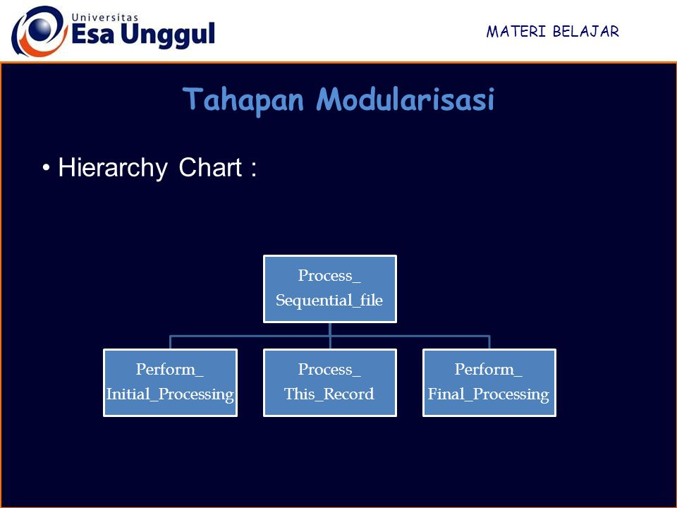 MATERI BELAJAR Tahapan Modularisasi Contoh Modul Utama Process_Sequential_file Perform_Initial_Processing Read First Record DOWHILE more records exist Process_this_record Read Next Record ENDDO Perform_Final_Processing END