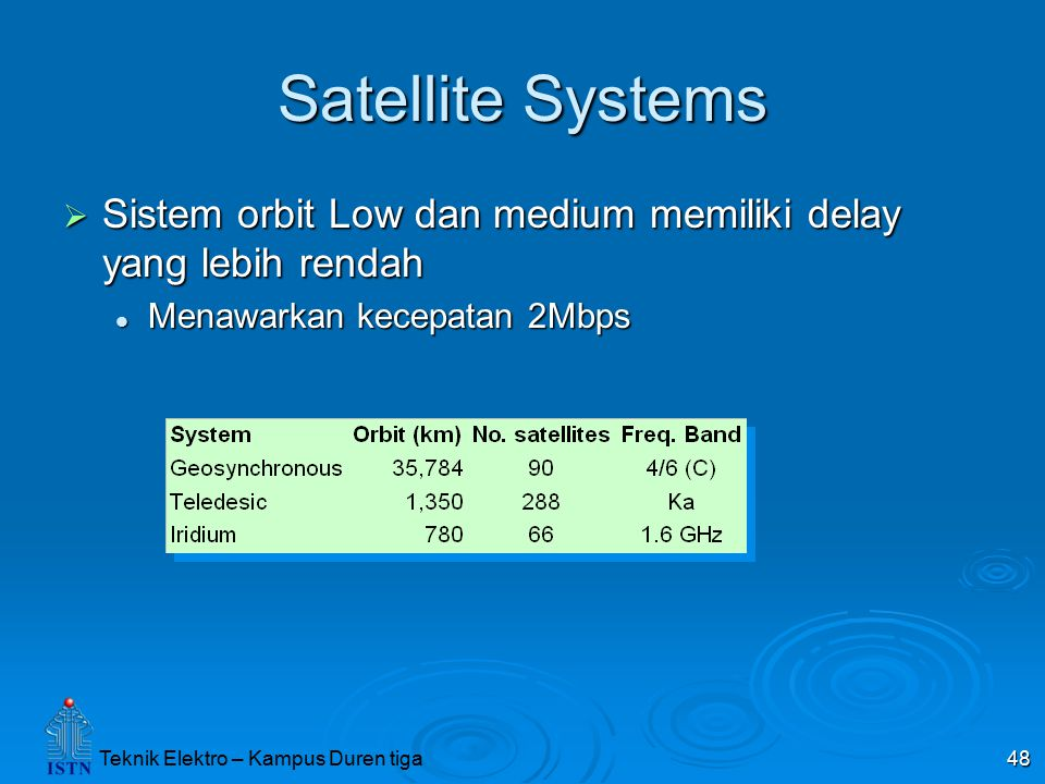 Teknik Elektro – Kampus Duren tiga 48 Satellite Systems  Sistem orbit Low dan medium memiliki delay yang lebih rendah Menawarkan kecepatan 2Mbps Menawarkan kecepatan 2Mbps