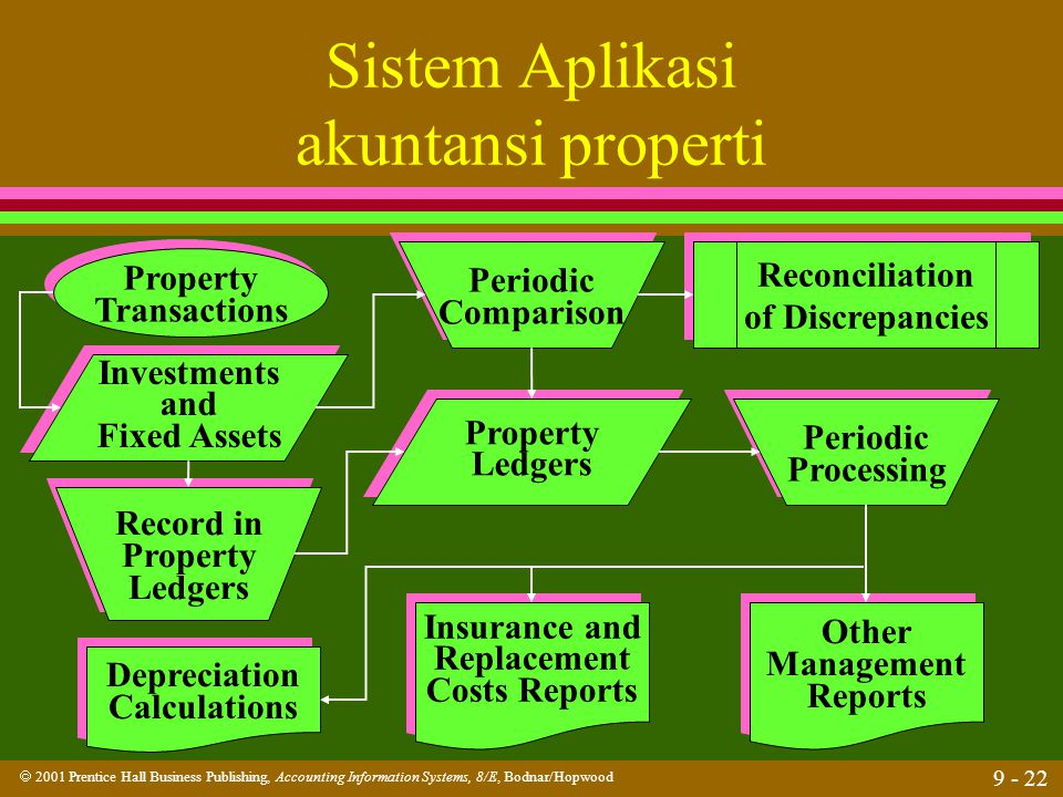  2001 Prentice Hall Business Publishing, Accounting Information Systems, 8/E, Bodnar/Hopwood 9 - 22 Sistem Aplikasi akuntansi properti Property Trans