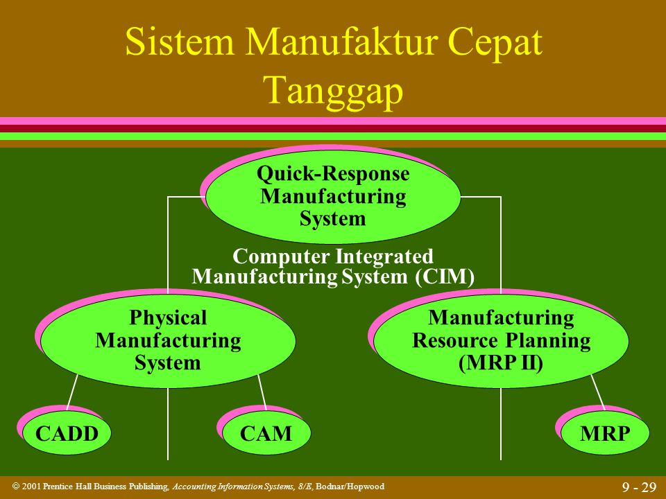  2001 Prentice Hall Business Publishing, Accounting Information Systems, 8/E, Bodnar/Hopwood 9 - 29 Sistem Manufaktur Cepat Tanggap Quick-Response Ma