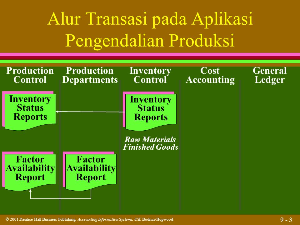  2001 Prentice Hall Business Publishing, Accounting Information Systems, 8/E, Bodnar/Hopwood 9 - 14 Pengendalian Persediaan l Apakah reorder point.