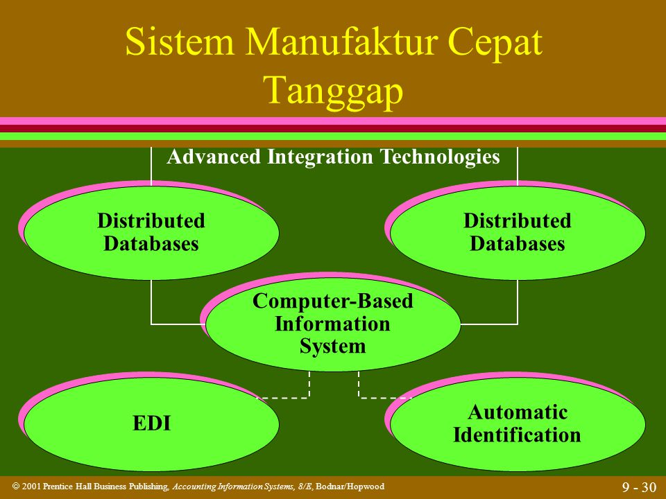  2001 Prentice Hall Business Publishing, Accounting Information Systems, 8/E, Bodnar/Hopwood 9 - 30 Sistem Manufaktur Cepat Tanggap Computer-Based In