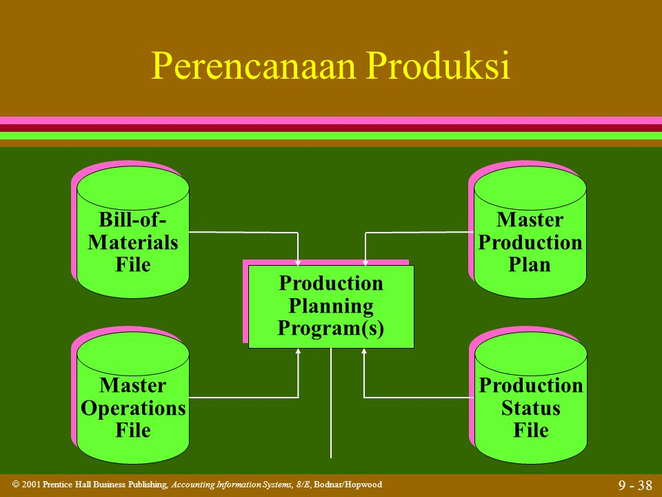  2001 Prentice Hall Business Publishing, Accounting Information Systems, 8/E, Bodnar/Hopwood 9 - 38 Perencanaan Produksi Bill-of- Materials File Bill