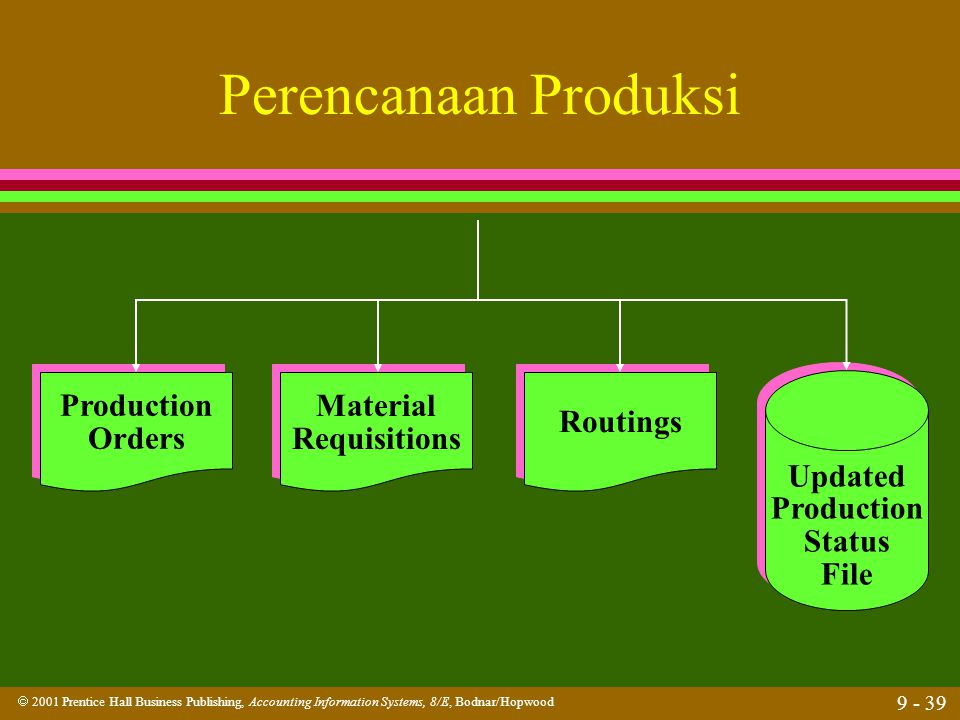  2001 Prentice Hall Business Publishing, Accounting Information Systems, 8/E, Bodnar/Hopwood 9 - 39 Perencanaan Produksi Updated Production Status Fi