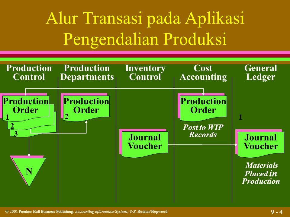  2001 Prentice Hall Business Publishing, Accounting Information Systems, 8/E, Bodnar/Hopwood 9 - 4 Alur Transasi pada Aplikasi Pengendalian Produksi Production Control Production Departments Inventory Control Cost Accounting General Ledger Production Order Production Order Production Order Production Order 1 2 3 2 N N Journal Voucher Journal Voucher Journal Voucher Journal Voucher Production Order Production Order 1 Post to WIP Records Materials Placed in Production