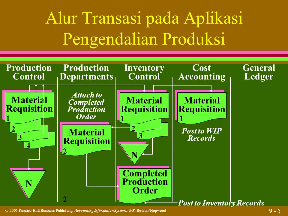  2001 Prentice Hall Business Publishing, Accounting Information Systems, 8/E, Bodnar/Hopwood 9 - 16 Pengendalian Persediaan l Apakah lead time.