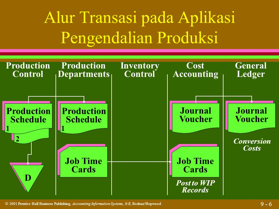  2001 Prentice Hall Business Publishing, Accounting Information Systems, 8/E, Bodnar/Hopwood 9 - 6 Alur Transasi pada Aplikasi Pengendalian Produksi Production Control Production Departments Inventory Control Cost Accounting General Ledger Production Schedule Production Schedule D D Production Schedule Production Schedule Job Time Cards Job Time Cards Post to WIP Records Job Time Cards Job Time Cards Journal Voucher Journal Voucher Journal Voucher Journal Voucher Conversion Costs 11 2
