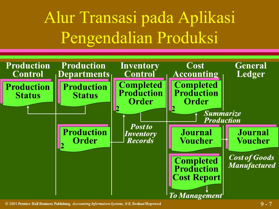  2001 Prentice Hall Business Publishing, Accounting Information Systems, 8/E, Bodnar/Hopwood 9 - 38 Perencanaan Produksi Bill-of- Materials File Bill-of- Materials File Master Production Plan Master Production Plan Master Operations File Master Operations File Production Status File Production Status File Production Planning Program(s) Production Planning Program(s)