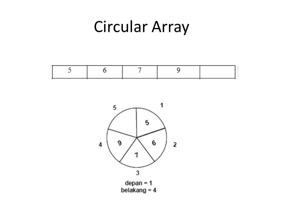 Circular Array