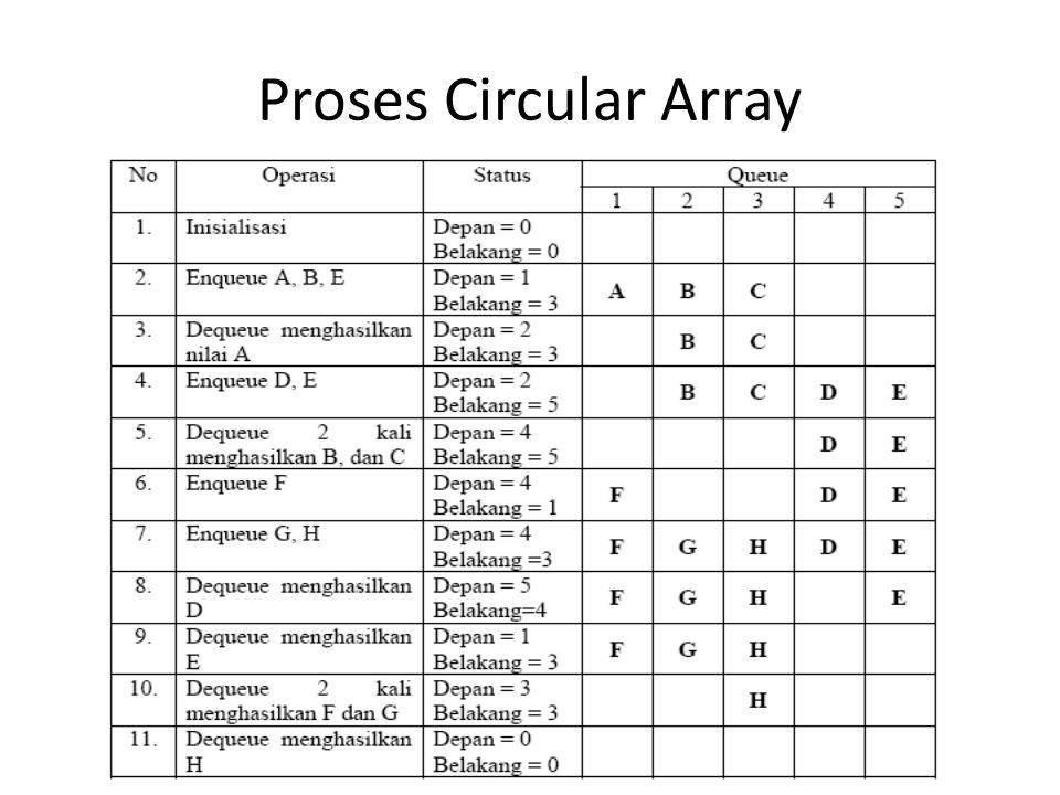 Proses Circular Array