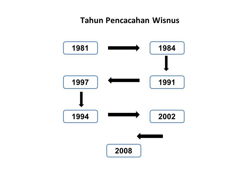 Tahun Pencacahan Wisnus 19811984 2002 1991 2008 1994 1997